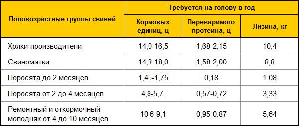 Количество корма для свиней разного пола и возраста