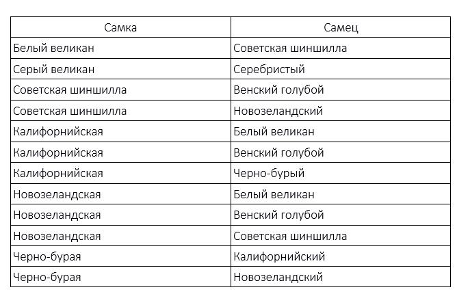 Таблица идеальных пар для скрещивания