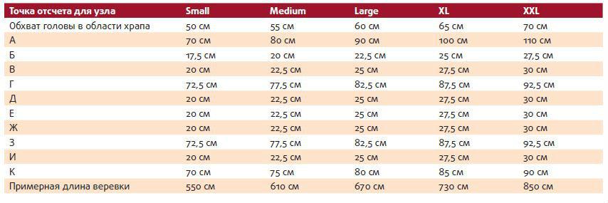 Таблица стандартных размеров головы лошади
