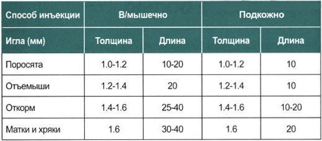 Таблица для правильного выбора иглы для прививики