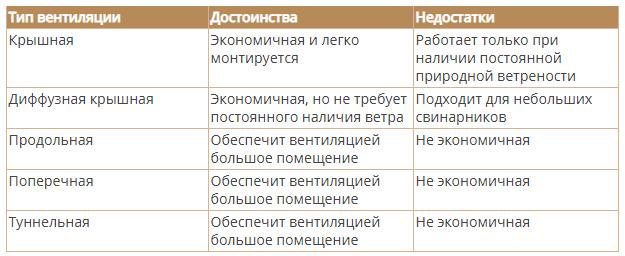 сравнение типов вентиляции